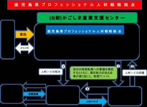 鹿児島県プロフェッショナル人材戦略拠点の事業概要